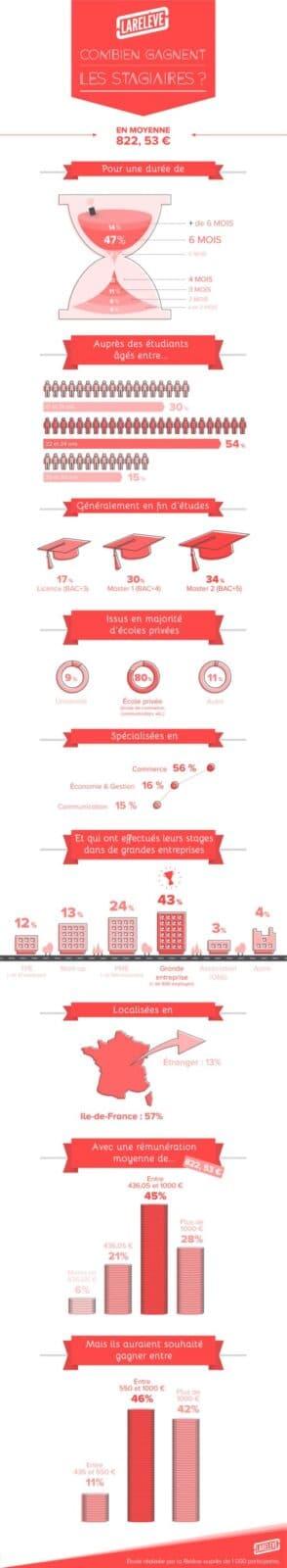 Infographie rémunération stagiaires